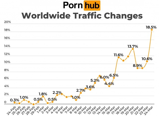 swinging during a pandemic increase in porn viewing trends